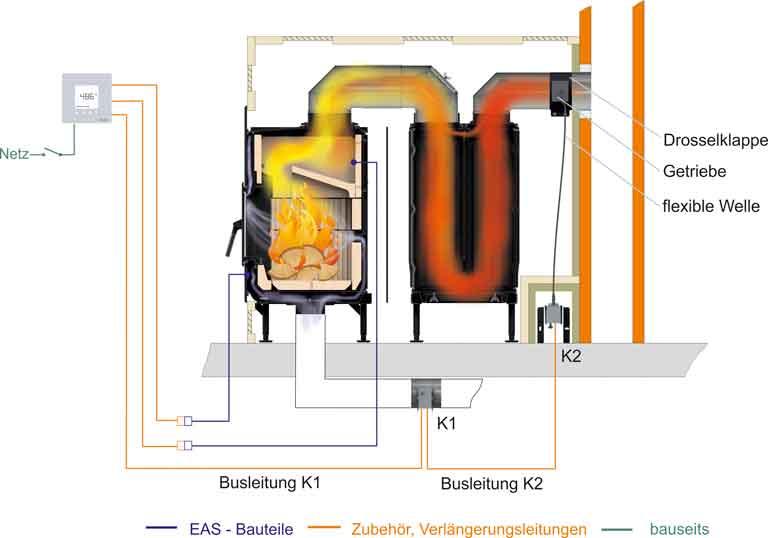 Heizeinsatz im Kachelofen mit Abbrandsteuerung und Drosselklappe