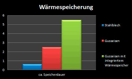Grafik Nachheizkasten Wärmespeicherung