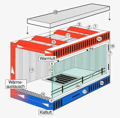 Darstellung der Funktion einer Kaminkassette